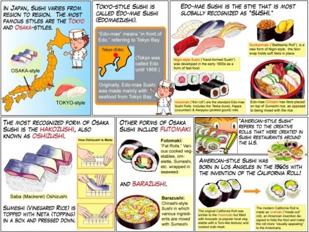 Sushi info